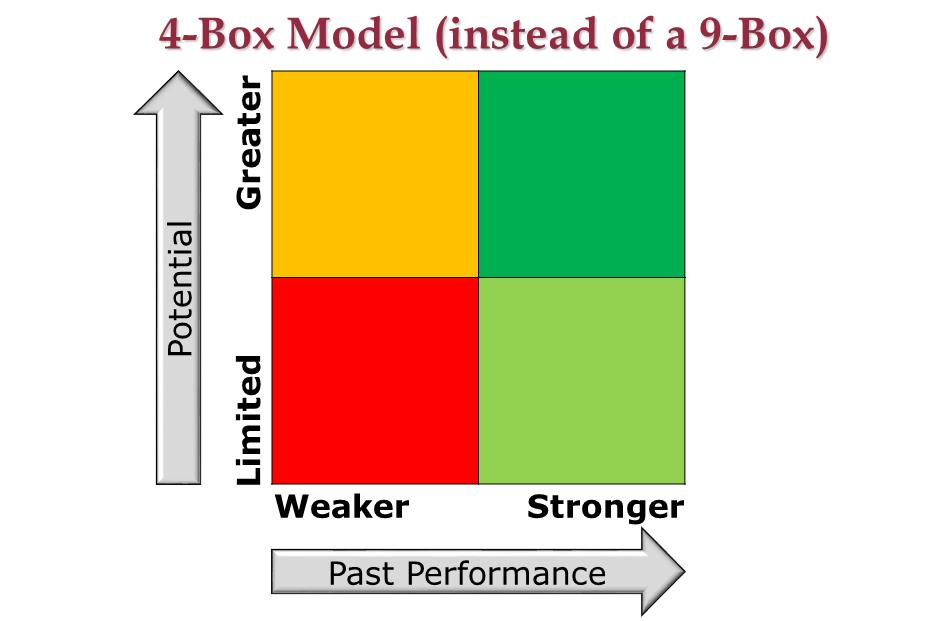 4-Box Model